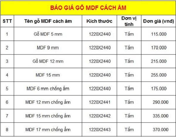 bảng giá gỗ công nghiệp MDF